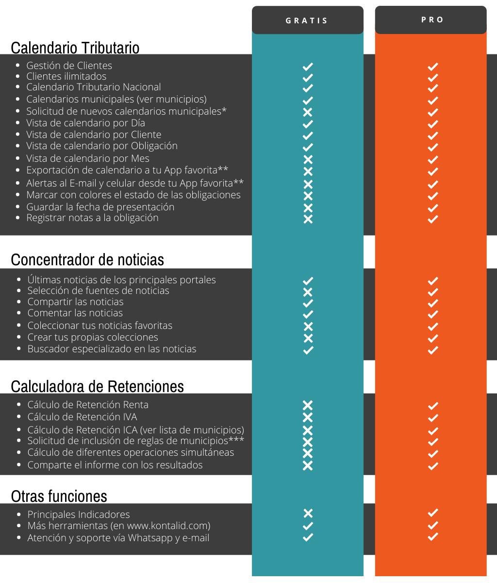 Comparacion versiones Kontalid